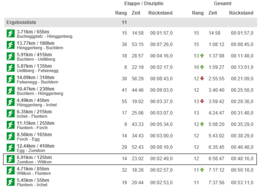 Team result with Martin Wolfer's stage results highlighted