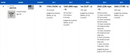screen shot of Barton's CrossFit scoring results